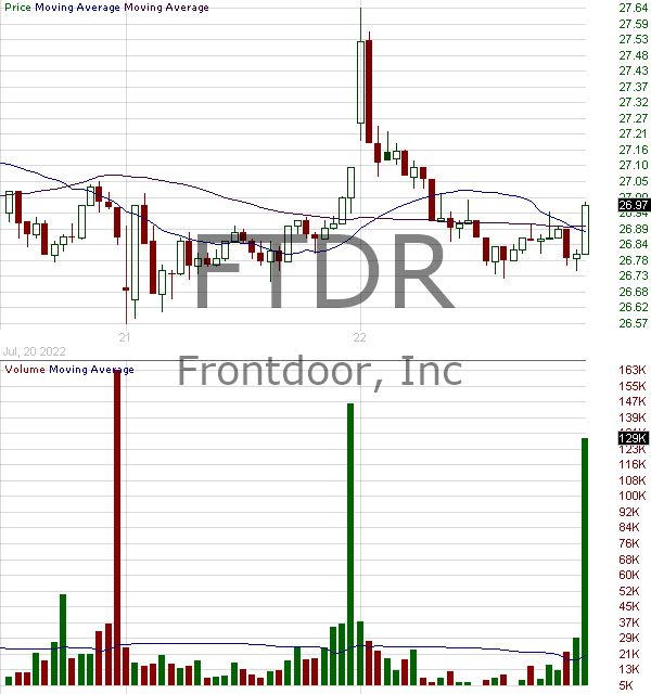 FTDR - frontdoor inc. 15 minute intraday candlestick chart with less than 1 minute delay