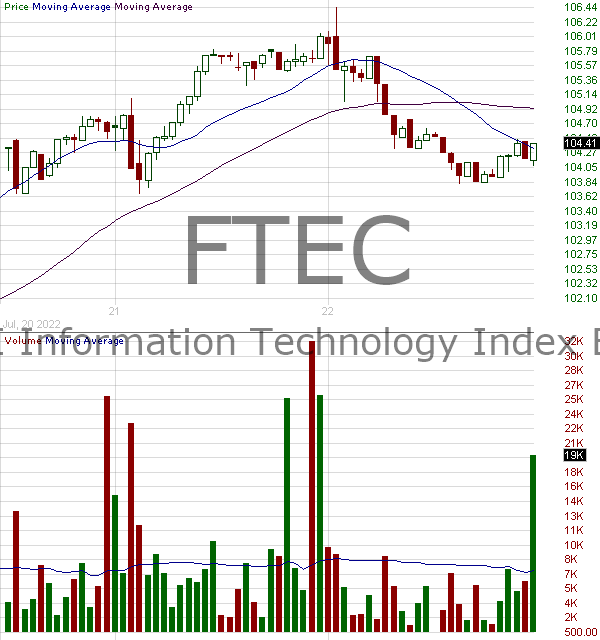 FTEC - Fidelity MSCI Information Technology Index ETF 15 minute intraday candlestick chart with less than 1 minute delay