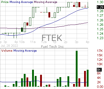 FTEK - Fuel Tech Inc. 15 minute intraday candlestick chart with less than 1 minute delay