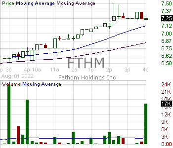 FTHM - Fathom Holdings Inc. 15 minute intraday candlestick chart with less than 1 minute delay