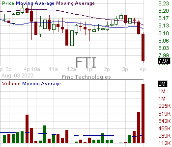 FTI - TechnipFMC plc Ordinary Share 15 minute intraday candlestick chart with less than 1 minute delay