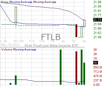 FTLB - First Trust Hedged BuyWrite Income ETF 15 minute intraday candlestick chart with less than 1 minute delay