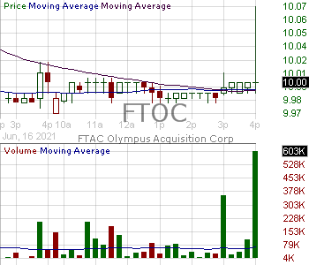 FTOC - FTAC Olympus Acquisition Corp. Ordinary Shares 15 minute intraday candlestick chart with less than 1 minute delay