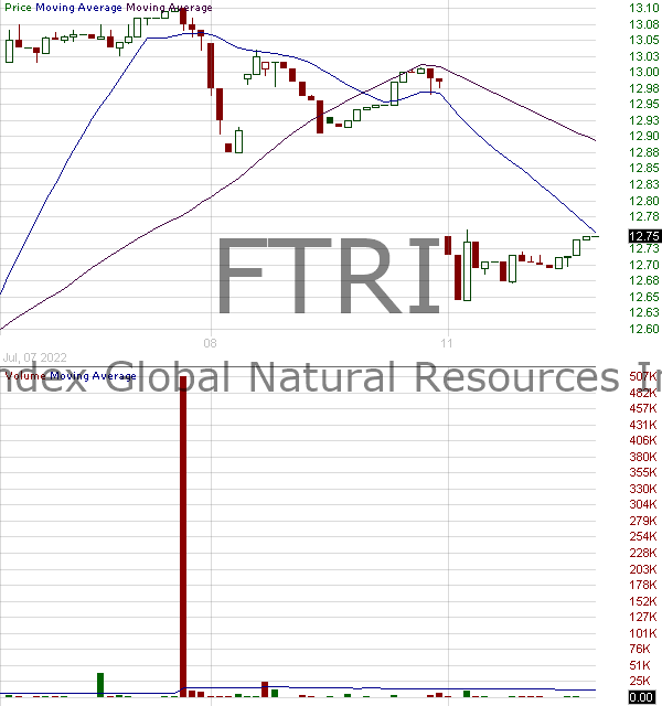 FTRI - First Trust Indxx Global Natural Resources Income ETF 15 minute intraday candlestick chart with less than 1 minute delay