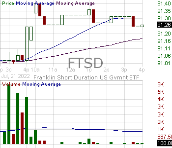 FTSD - Franklin Liberty Short Duration U.S. Government ETF 15 minute intraday candlestick chart with less than 1 minute delay