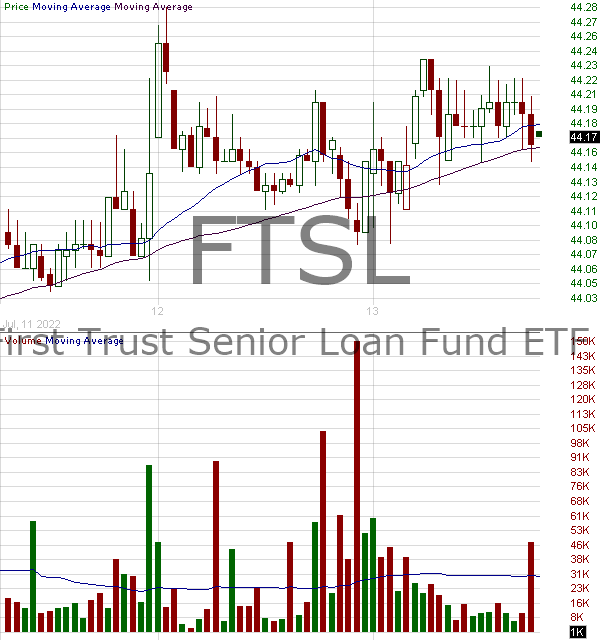 FTSL - First Trust Senior Loan Fund ETF 15 minute intraday candlestick chart with less than 1 minute delay