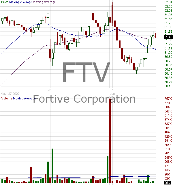FTV - Fortive Corporation  15 minute intraday candlestick chart with less than 1 minute delay