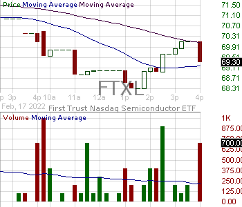 FTXL - First Trust Nasdaq Semiconductor ETF 15 minute intraday candlestick chart with less than 1 minute delay