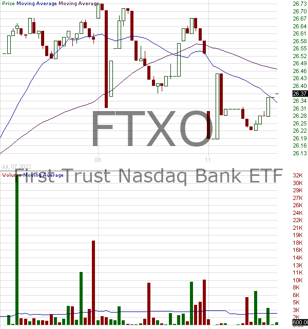 FTXO - First Trust Nasdaq Bank ETF 15 minute intraday candlestick chart with less than 1 minute delay