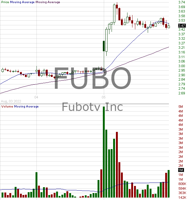 FUBO - fuboTV Inc. 15 minute intraday candlestick chart with less than 1 minute delay