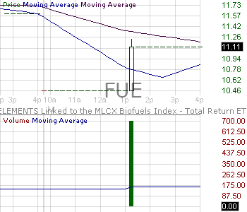 FUE - ELEMENTS Linked to the ICE BofAML Commodity Index eXtra Biofuels Total Return 15 minute intraday candlestick chart with less than 1 minute delay