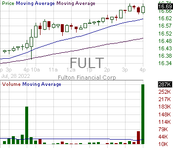 FULT - Fulton Financial Corporation 15 minute intraday candlestick chart with less than 1 minute delay