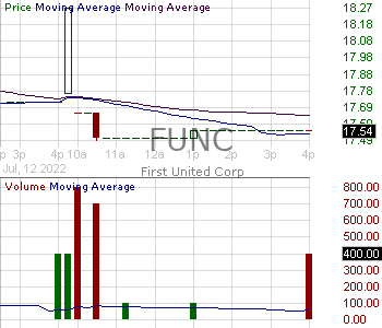 FUNC - First United Corporation 15 minute intraday candlestick chart with less than 1 minute delay