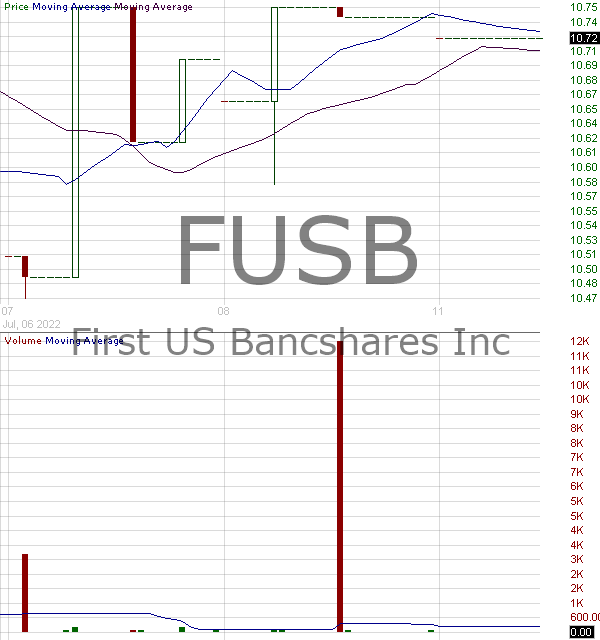 FUSB - First US Bancshares Inc. 15 minute intraday candlestick chart with less than 1 minute delay