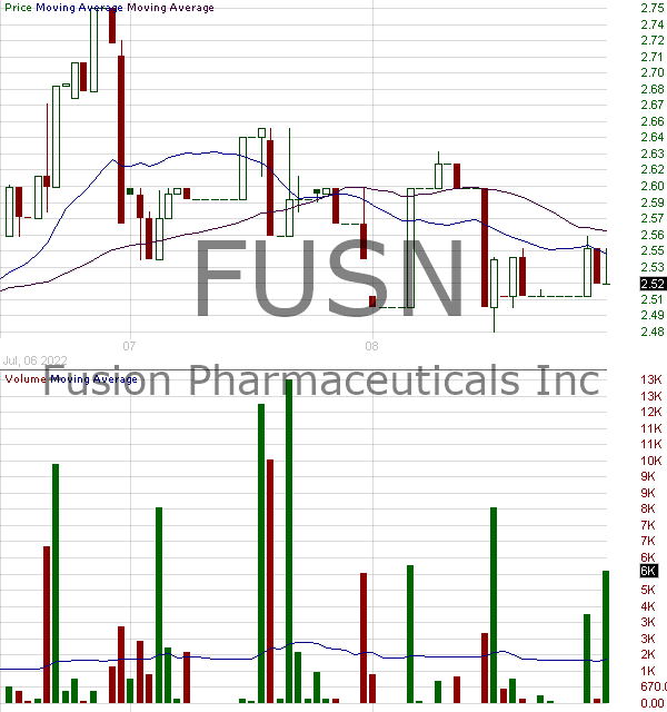 FUSN - Fusion Pharmaceuticals Inc. 15 minute intraday candlestick chart with less than 1 minute delay