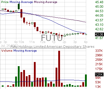 FUTU - Futu Holdings Limited - ADR 15 minute intraday candlestick chart with less than 1 minute delay