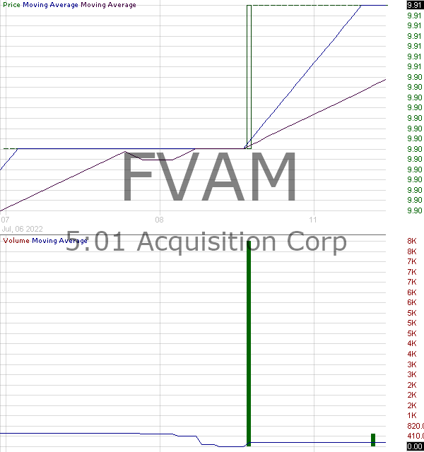 FVAM - 501 Acquisition Corp. 15 minute intraday candlestick chart with less than 1 minute delay