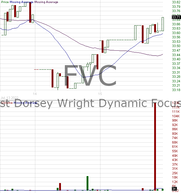 FVC - First Trust Dorsey Wright Dynamic Focus 5 ETF 15 minute intraday candlestick chart with less than 1 minute delay