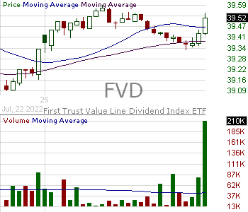 FVD - First Trust VL Dividend 15 minute intraday candlestick chart with less than 1 minute delay