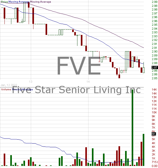FVE - Five Star Senior Living Inc. 15 minute intraday candlestick chart with less than 1 minute delay