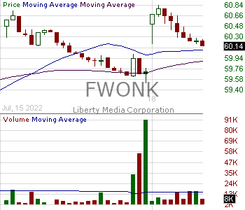 FWONK - Liberty Media Corporation - Series C Formula One 15 minute intraday candlestick chart with less than 1 minute delay
