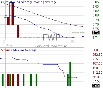 FWP - Forward Pharma A-S - ADR 15 minute intraday candlestick chart with less than 1 minute delay