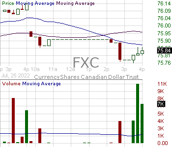FXC - Invesco CurrencyShares Canadian Dollar Trust 15 minute intraday candlestick chart with less than 1 minute delay