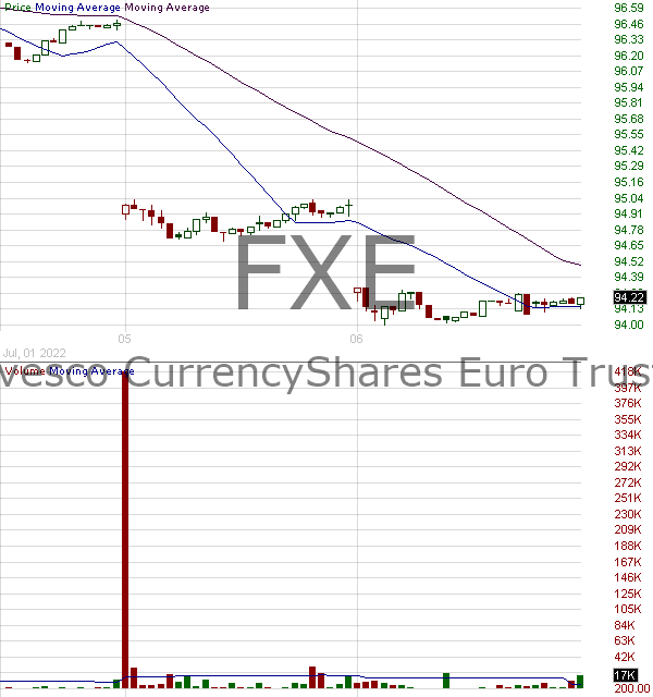 FXE - Invesco CurrencyShares Euro Currency Trust 15 minute intraday candlestick chart with less than 1 minute delay