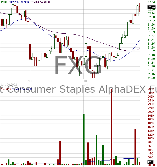 FXG - First Trust Cons. Staples AlphaDEX 15 minute intraday candlestick chart with less than 1 minute delay