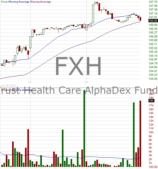 FXH - First Trust Health Care AlphaDEX 15 minute intraday candlestick chart with less than 1 minute delay