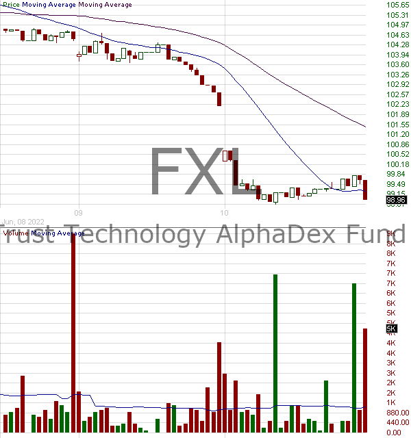 FXL - First Trust Technology AlphaDEX 15 minute intraday candlestick chart with less than 1 minute delay