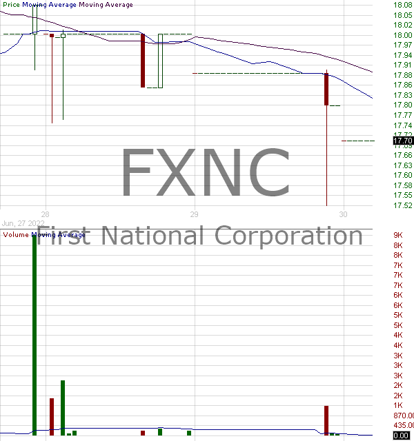 FXNC - First National Corporation 15 minute intraday candlestick chart with less than 1 minute delay