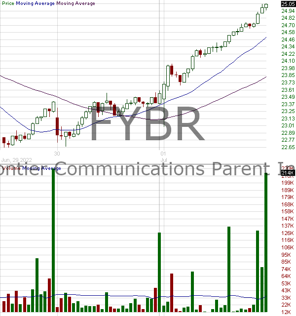 FYBR - Frontier Communications Parent Inc. 15 minute intraday candlestick chart with less than 1 minute delay