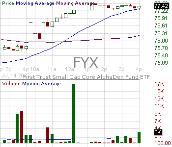 FYX - First Trust Small Cap Core AlphaDEX Fund 15 minute intraday candlestick chart with less than 1 minute delay