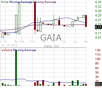 GAIA - Gaia Inc. 15 minute intraday candlestick chart with less than 1 minute delay