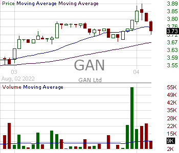 GAN - GAN Limited 15 minute intraday candlestick chart with less than 1 minute delay