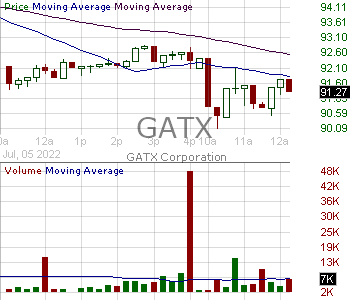 GATX - GATX Corporation 15 minute intraday candlestick chart with less than 1 minute delay