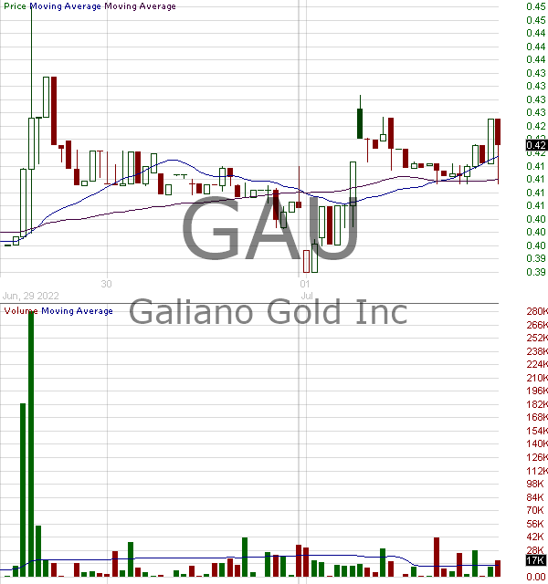 GAU - Galiano Gold Inc. 15 minute intraday candlestick chart with less than 1 minute delay