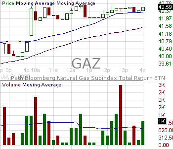 GAZ - Barclays Bank PLC iPath Series B Bloomberg Natural Gas Subindex Total Return ETN 15 minute intraday candlestick chart with less than 1 minute delay