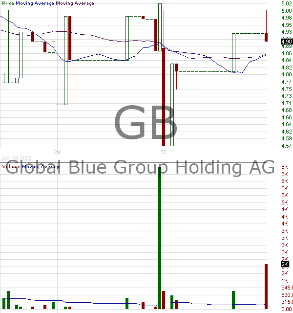 GB - Global Blue Group Holding AG Ordinary Shares 15 minute intraday candlestick chart with less than 1 minute delay