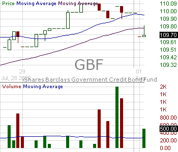 GBF - iShares Government-Credit Bond ETF 15 minute intraday candlestick chart with less than 1 minute delay