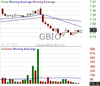 GBIO - Generation Bio Co. 15 minute intraday candlestick chart with less than 1 minute delay