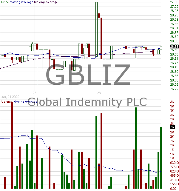 GBLIZ - Global Indemnity Limited - 7.75 Subordinated Note Due 2045 15 minute intraday candlestick chart with less than 1 minute delay