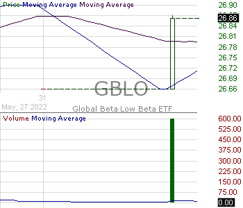 GBLO - Global Beta Low Beta ETF 15 minute intraday candlestick chart with less than 1 minute delay