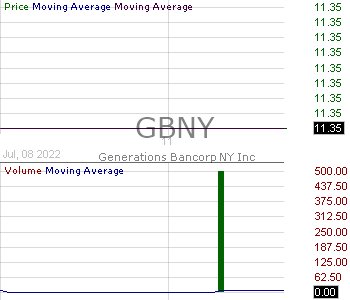 GBNY - Generations Bancorp NY Inc. 15 minute intraday candlestick chart with less than 1 minute delay