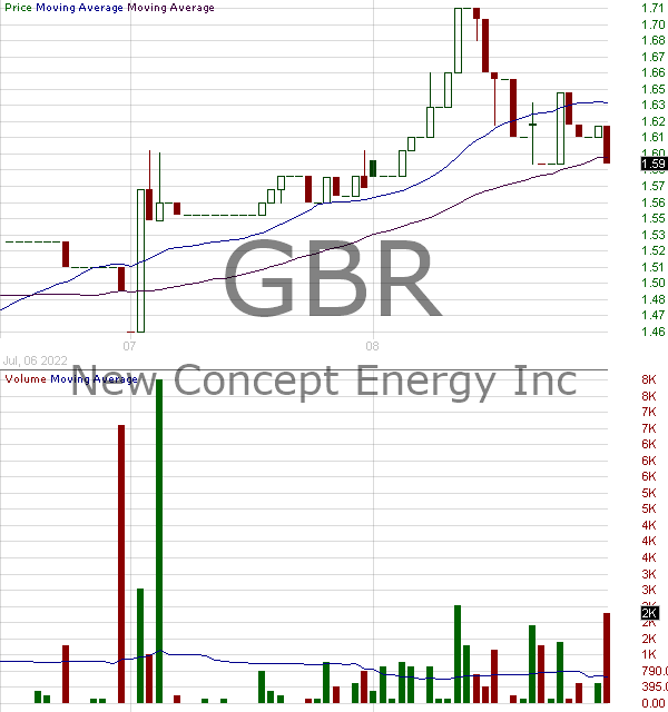 GBR - New Concept Energy Inc 15 minute intraday candlestick chart with less than 1 minute delay