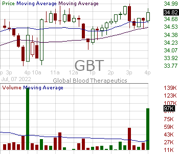 GBT - Global Blood Therapeutics Inc. 15 minute intraday candlestick chart with less than 1 minute delay