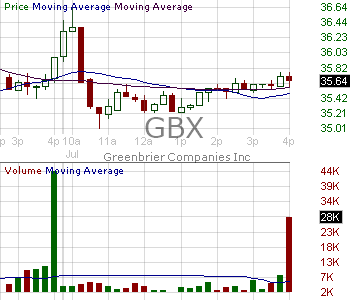 GBX - Greenbrier Companies Inc. 15 minute intraday candlestick chart with less than 1 minute delay