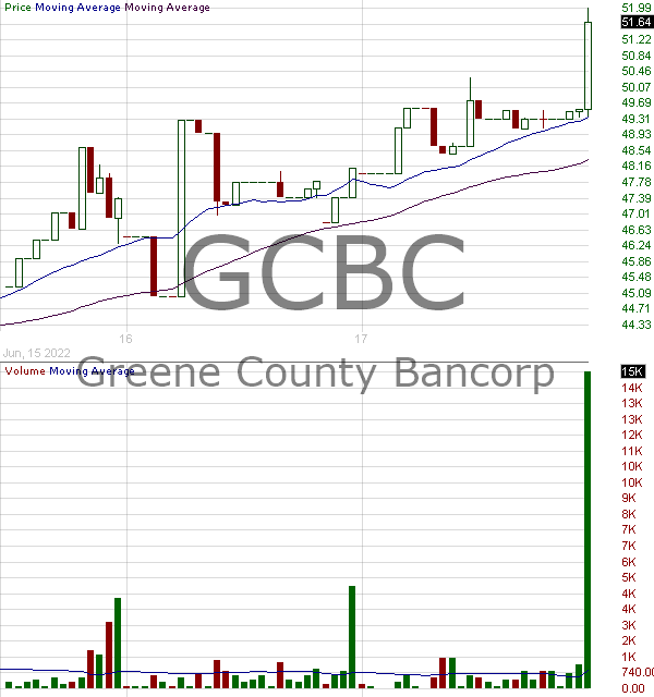 GCBC - Greene County Bancorp Inc. 15 minute intraday candlestick chart with less than 1 minute delay