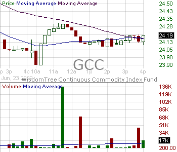 GCC - WisdomTree EnhancedContinuous Commodity Index Fund 15 minute intraday candlestick chart with less than 1 minute delay
